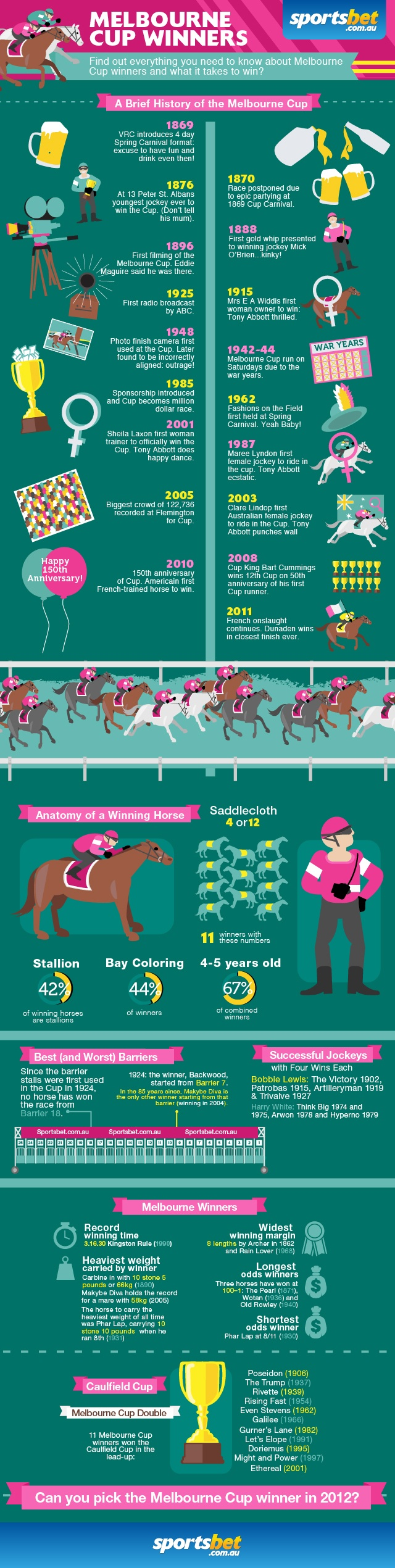 What is takes to win the Melbourne Cup