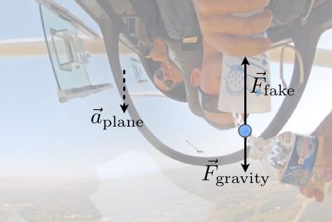 Pouring water upside down in an airplane - centrifugal force and the equivalence principle.