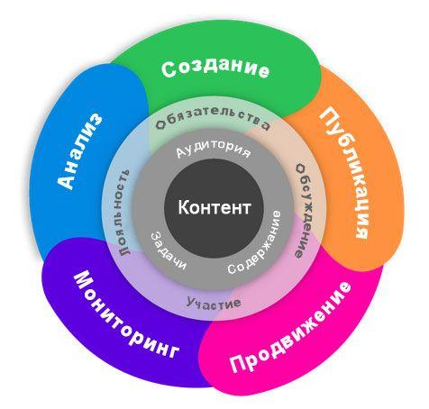 Реализация контент-маркетинговой стратегии