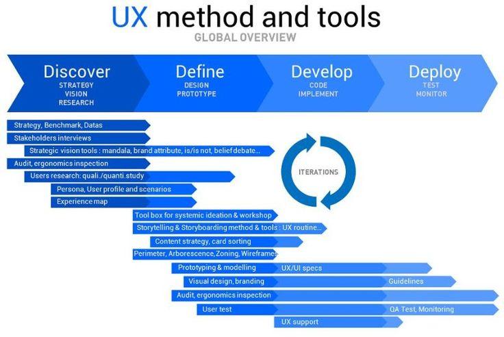 """UX designers"" VS Designer & UX Leader ! | Saran Diakité Kaba | LinkedIn"