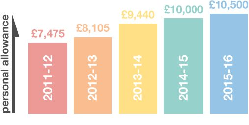 #Budget2014 announces that the government is increasing the level of the tax-free personal allowance further, from £10,000 to £10,500 in April 2015