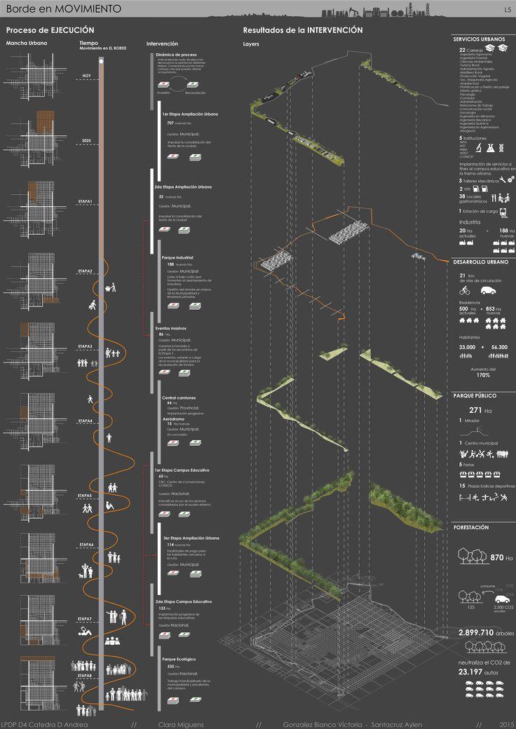 Proyecto de Borde para la Ciudad de Trenque Lauquen Bs. As.- Etapas de ejecución y resultados