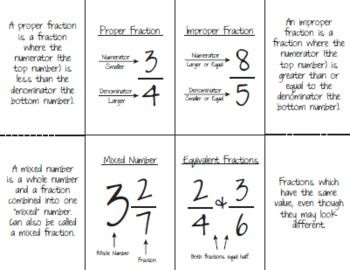 Types Of Fractions Improper Proper Equivalent Mixed