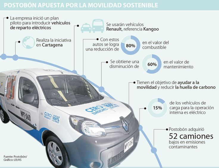 Camiones eléctricos para repartir gaseosas