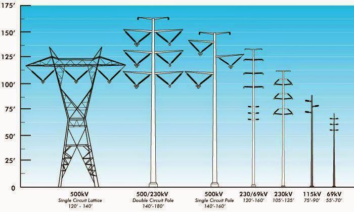 Different types of transmission towers ~ Electrical Engineering Pics