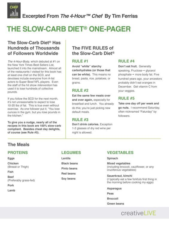 The-Tim-Ferriss-Slow-Carb-Diet-One-Pager: