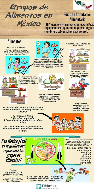 Grupos de Alimentos para México-Patricia Flores H
