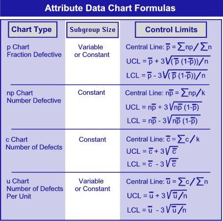 De 25+ bedste idéer inden for Statistical process control på - control chart