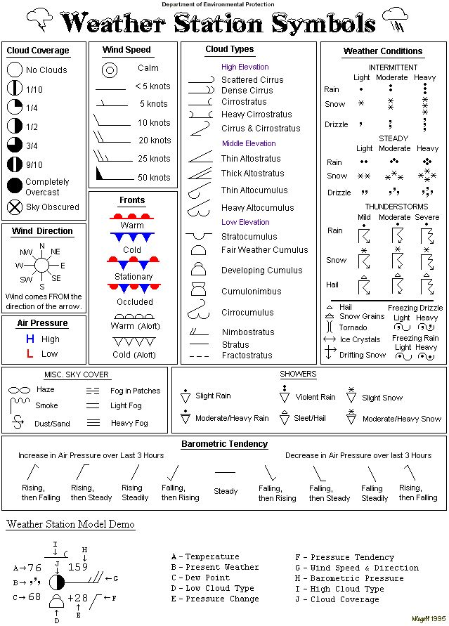 Worksheets Weather Map Symbols Worksheet weather map symbols worksheet pictures pigmu