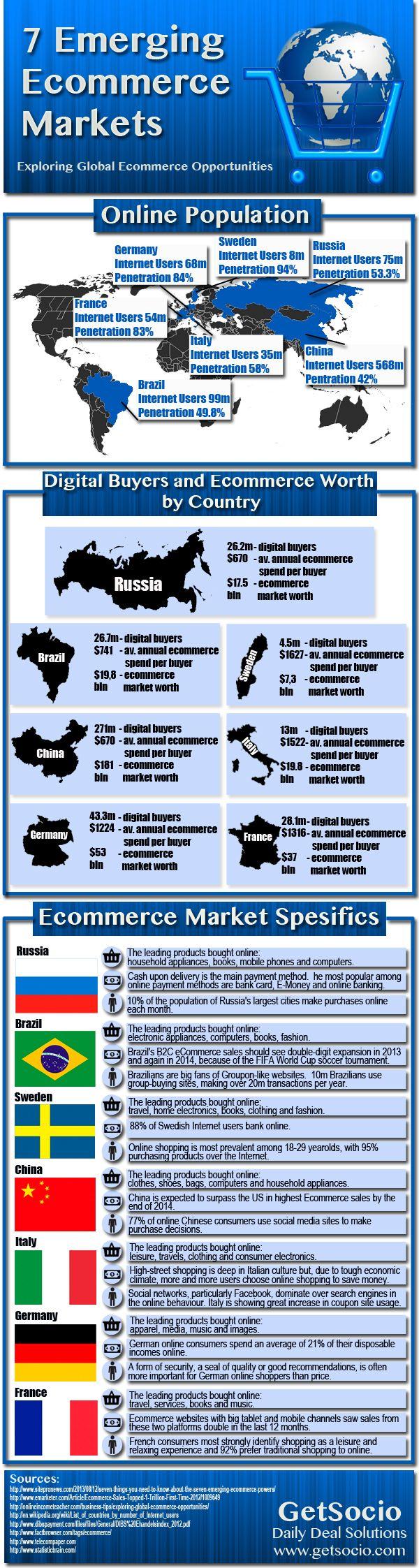 7 mercados emergentes para comercio electrónico #nfografia #infographic #ecommerce