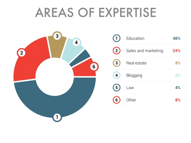 33 best Charts \ Graphs images on Pinterest Haikou, Haiku and - pie chart templates