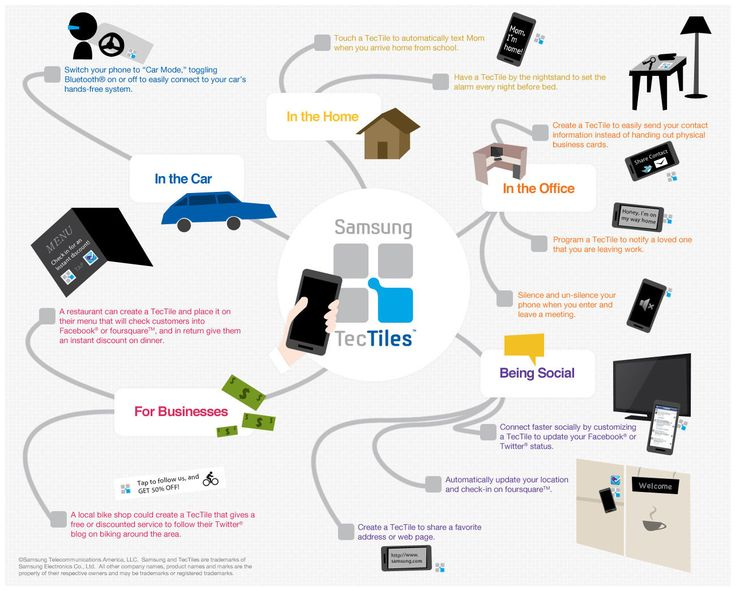 Samsung TecTiles NFC tags - sample applications