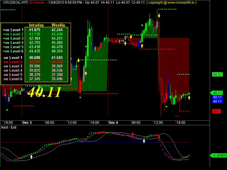 Comex Gold Futures Can Be Settled With Eligible Inventory