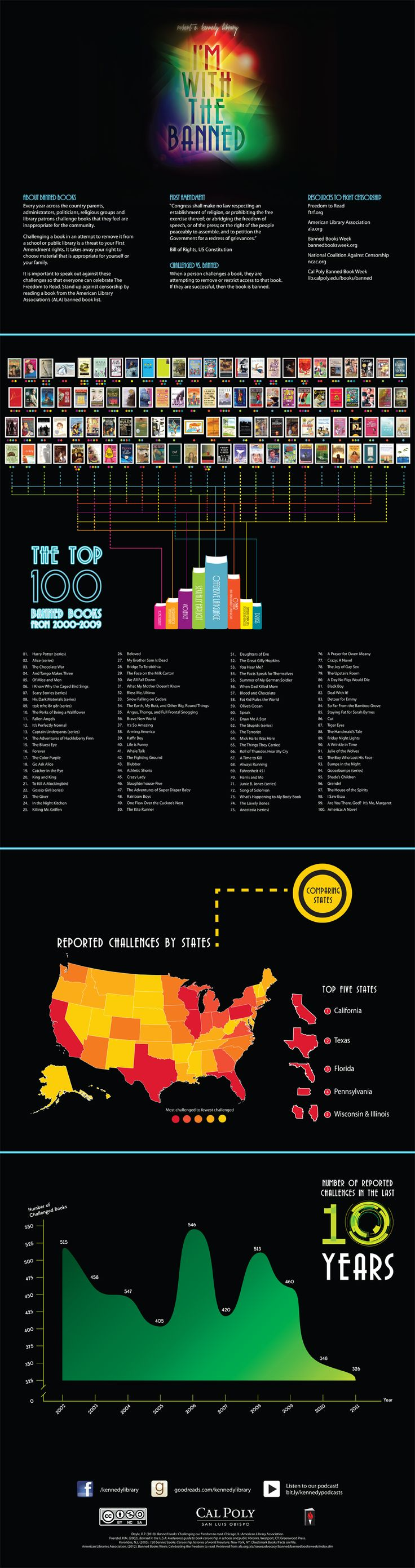 The Kennedy Library at Cal Poly developed this infographic for Banned Books Week 2012. Click through to see more detail.