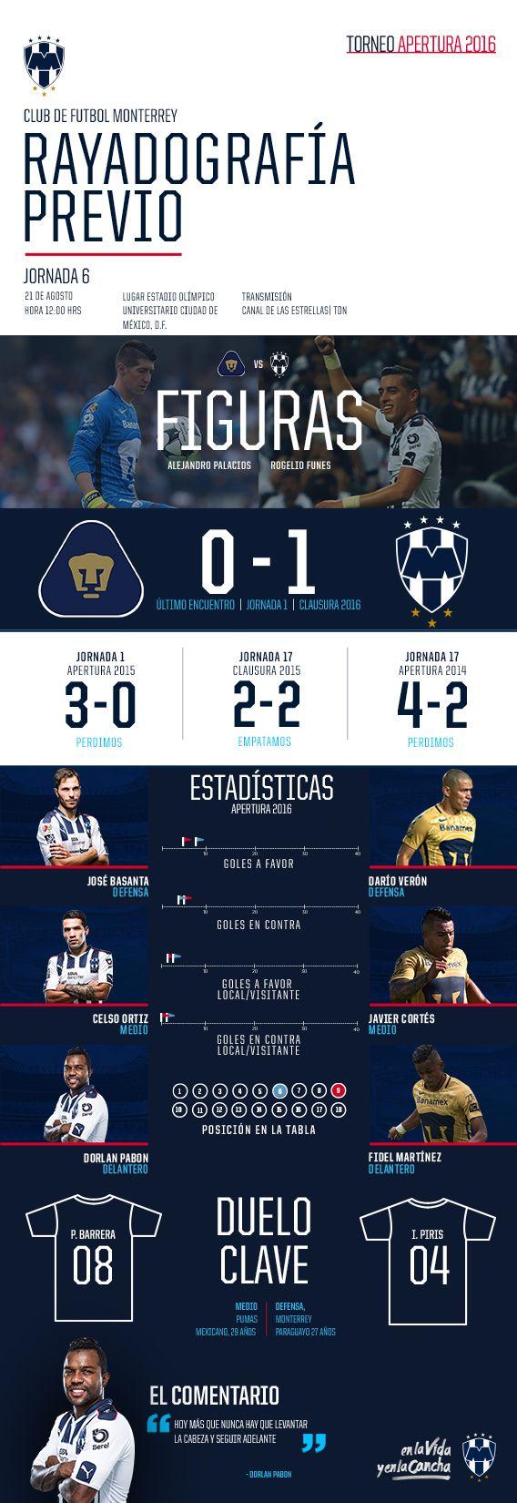 Rayadografía - Pumas vs. Rayados (Previo)