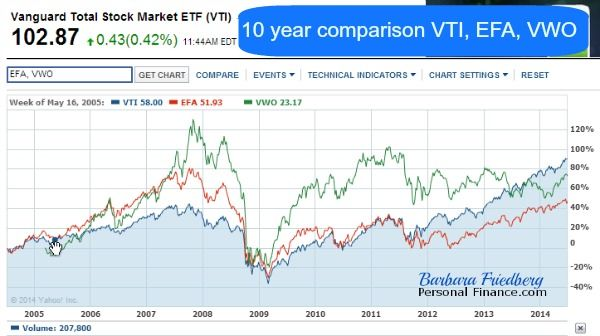 International Stock Investing Guidelines-Part 1 | Barbara Friedberg-compare U.S., developed, & emerging market returns.