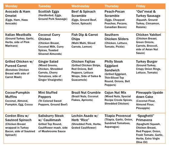 126 best Paleo Diet images on Pinterest Kitchens, Healthy eating - fresh blueprint primal diet
