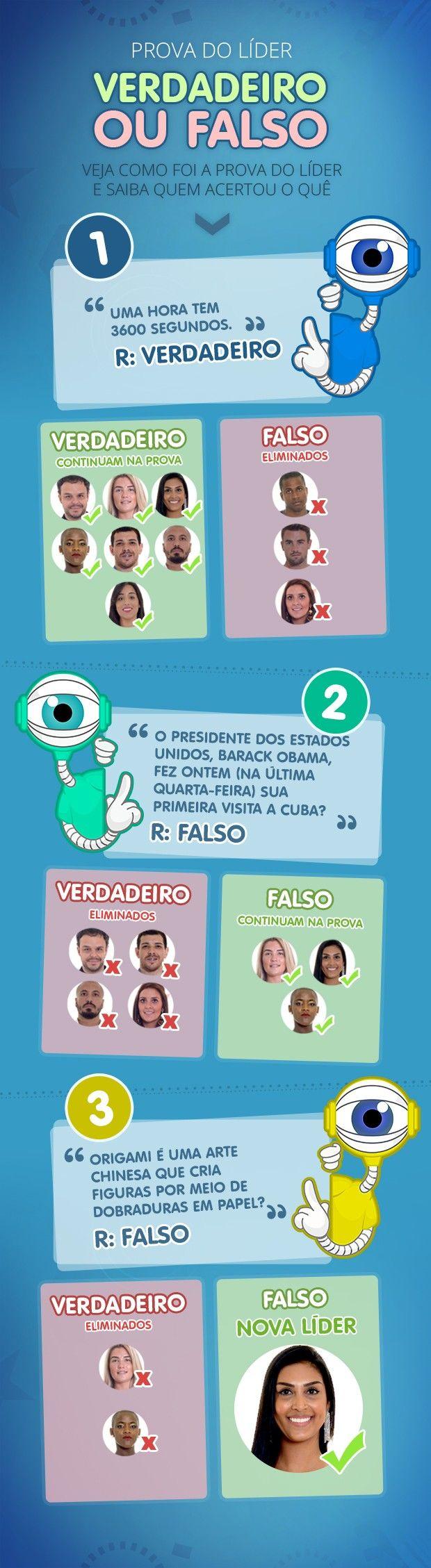 Big Brother Brasil 15 - Prova do Líder Verdadeiro ou Falso