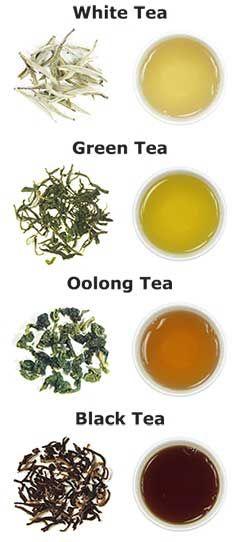 Tea-types