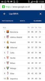 Spanish football so far