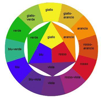 Buongiorno, sono Tanja, oggi vi parlerò dei colori. Non è facile sapere quale colore scegliere, come abbinarlo ad uno più chiaro o più scuro. Non sempre si è capaci di mescolare i colori per ottene...