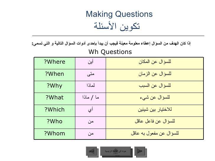 arabic sentences in english - Google'da Ara