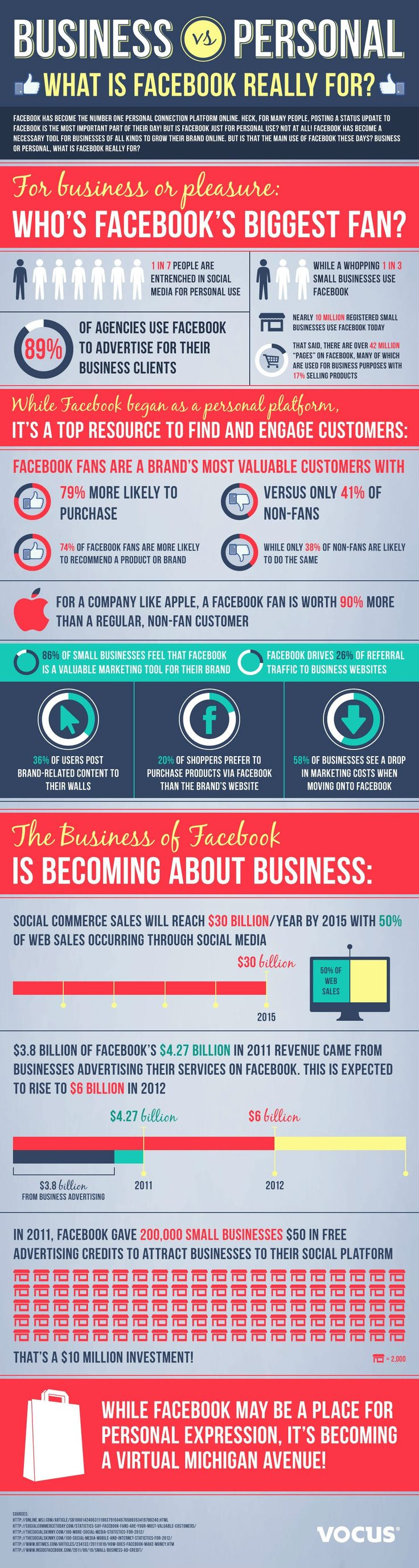 50% of Web Sales to Occur Via Social Media by 2015 #infographic #socialmedia #sales