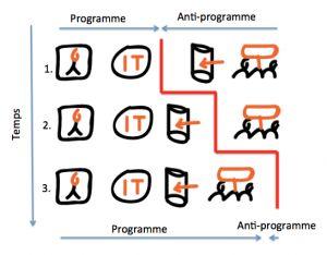 Soirée Concept Confronte (2 sept) : la méthode programme/anti-programme et les controverses