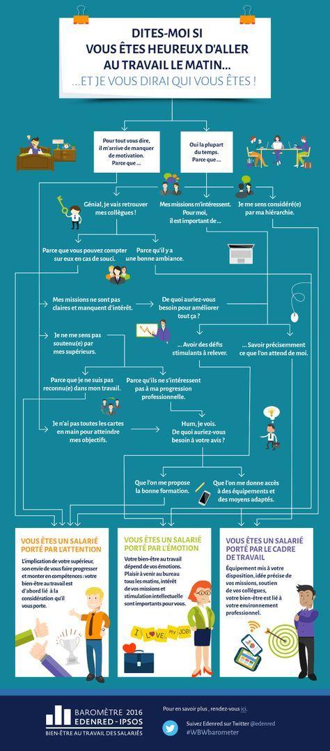 Bien-être des salariés : une question internationale ! # Bien-être #Entreprise…