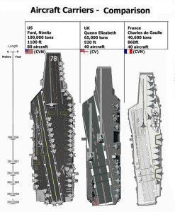 Image result for ford class aircraft carrier vs nimitz