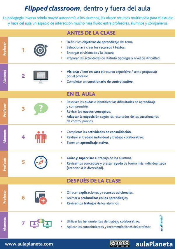 """aulaPlaneta en Twitter: """"Qué hacer antes, durante la clase y después con la #FlippedClassroom https://t.co/7UzNFnHpah"""""""