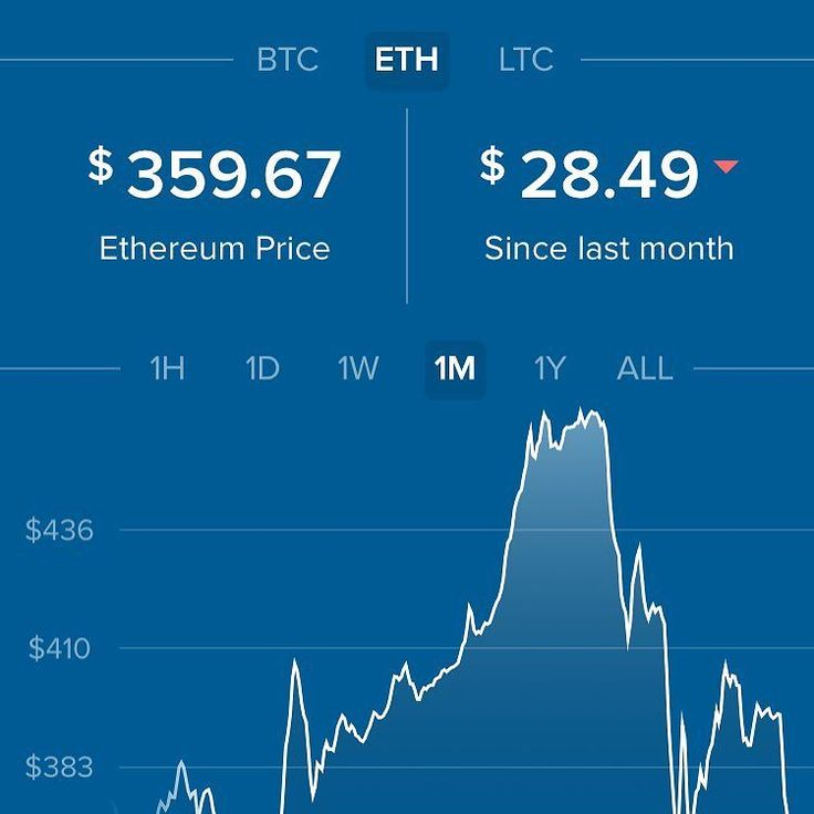 How's accumulating #ethereum right now?  #cryptocurrency #bitcoin #ethereum #ether #cryptotrading #trading #ICO #litecoin #money #blockchain  #trading #money #markets #stocks