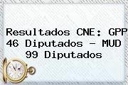 http://tecnoautos.com/wp-content/uploads/imagenes/tendencias/thumbs/resultados-cne-gpp-46-diputados-mud-99-diputados.jpg Resultados Elecciones Venezuela 2015. Resultados CNE: GPP 46 diputados - MUD 99 diputados, Enlaces, Imágenes, Videos y Tweets - http://tecnoautos.com/actualidad/resultados-elecciones-venezuela-2015-resultados-cne-gpp-46-diputados-mud-99-diputados/