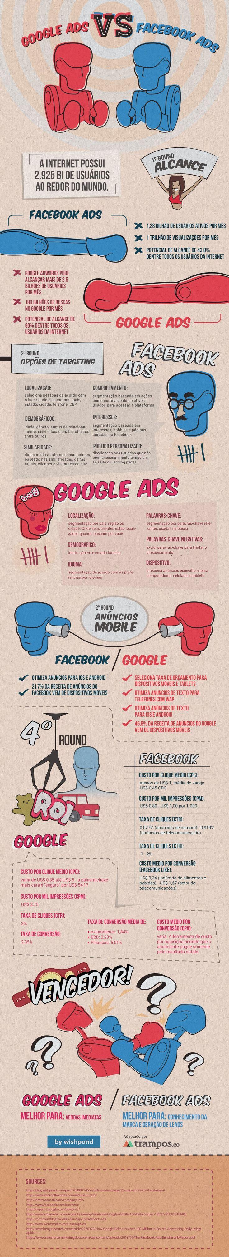 INFOGRÁFICO: GOOGLE ADS VS. FACEBOOK ADS