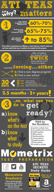 Free ATI TEAS 6 Practice Test - Best TEAS Test Prep!