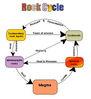 Best 109 Rocks and the Rock Cycle images on Pinterest | Science ...