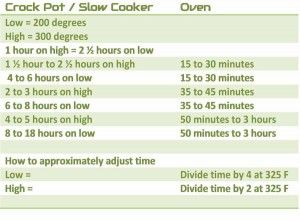 Conversion Chart Crock Pot to Oven Times