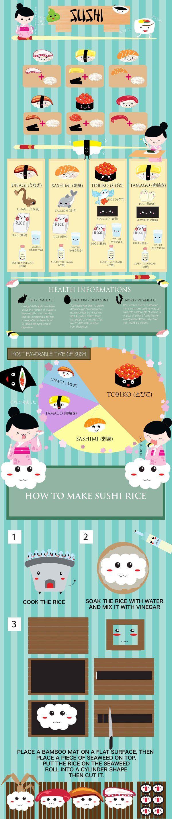 Sushi Infographics on Behance