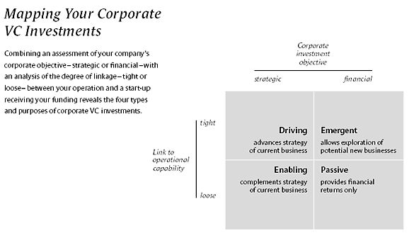 Many startups find it difficult to approach venture capitalists and quite a few times.