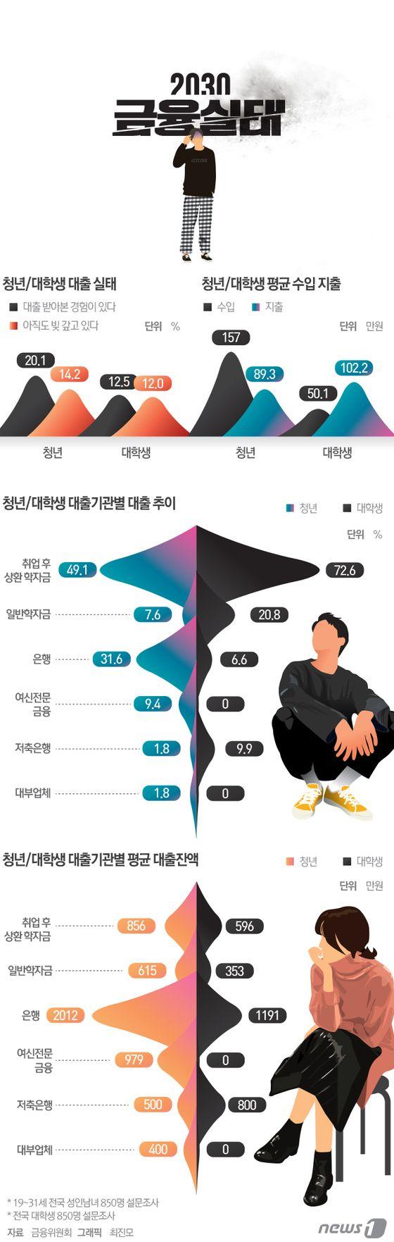 [그래픽뉴스] 2030 금융실태