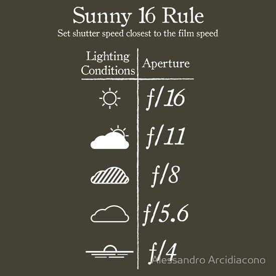 Apertura #diaframma vs. condizioni di #luce. #fotografia #sole #infografica