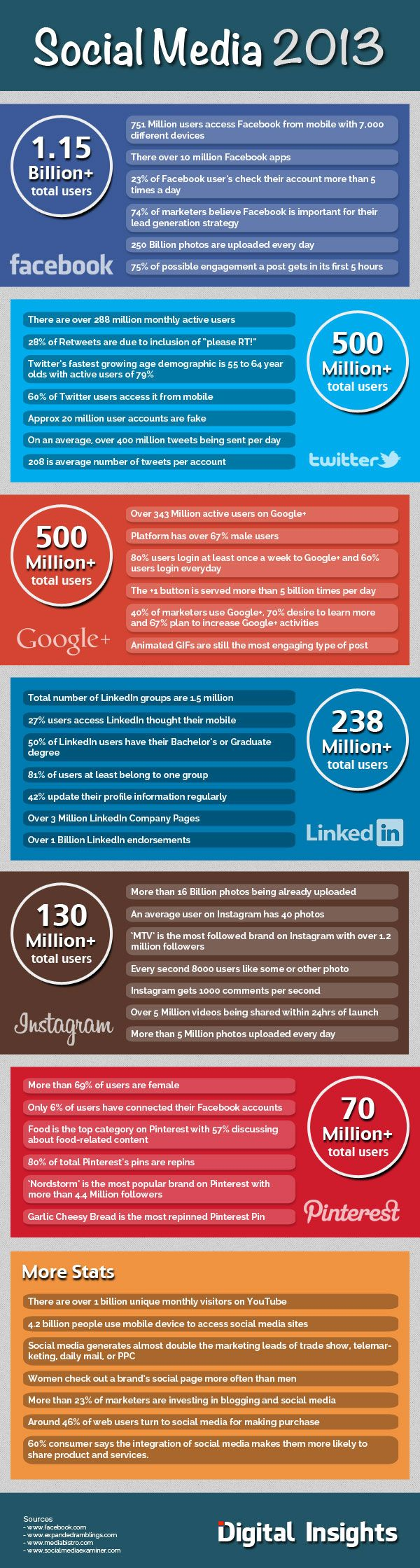 Social Media Trends for 2013 and What They Mean for Your Company. Animated GIF's are the most popular posts on Google Plus #socialmedia