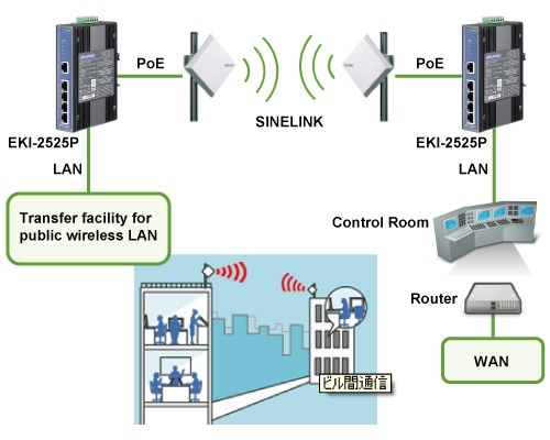 Cisco Wireless LAN Systems - Easy to Manage As Always!