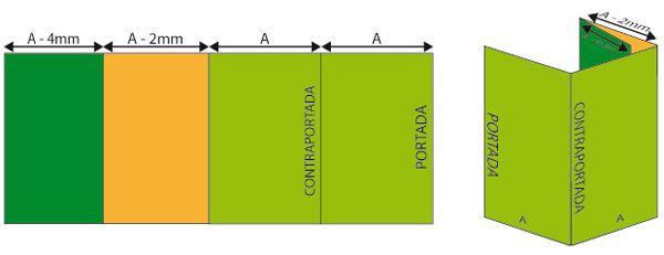 Cuadríptico envolvente Sigue el mismo sistema que el tríptico envolvente: siempre las palas que se envuelven han de medir 2 mm. menos, y de forma consecutiva, es decir, por ejemplo: Formato cuadríptico cerrado: 10 x 21 cms. Abierto -> Portada=10 cm. / Contraportada=10 cm. / Pala siguiente=9,8 cm. / Pala siguiente=9,6 cm.
