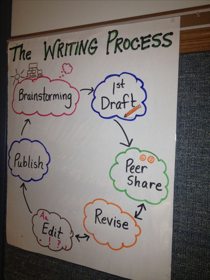 The writing process helps students