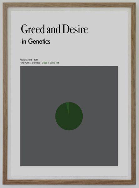 Greed & Desire.