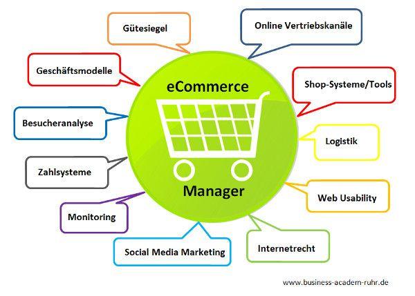 Alle Infos zur Weiterbildung eCommerce Manager (IHK)