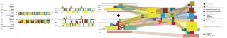 Diagram - Criterios/Zonificación/Implantación
