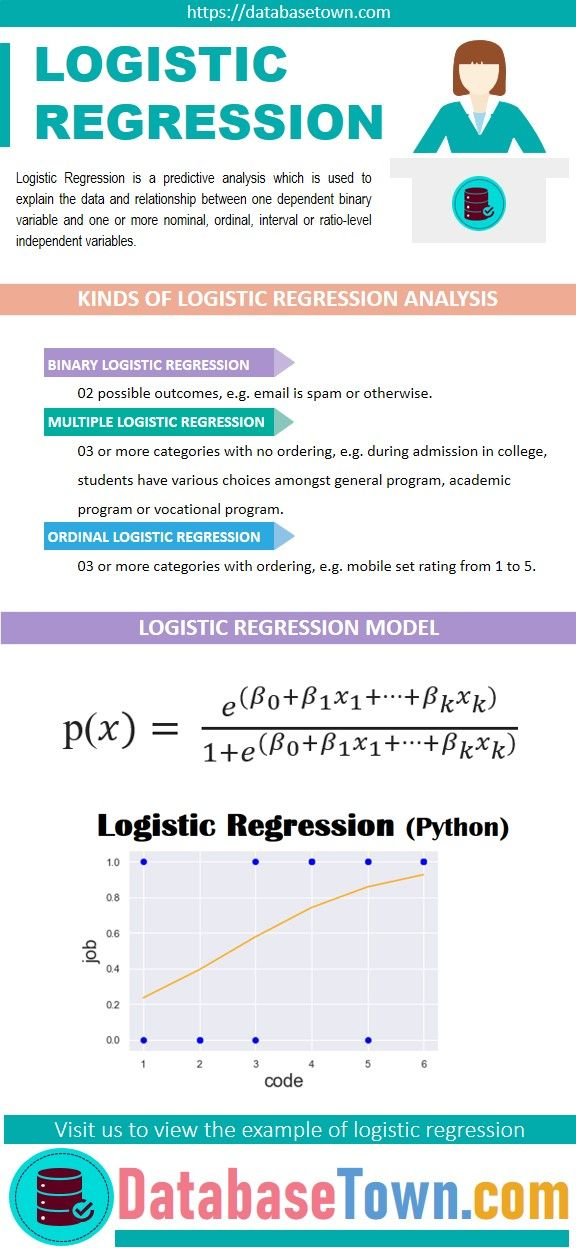 Logistic Regression Python Explained Using Practical Example