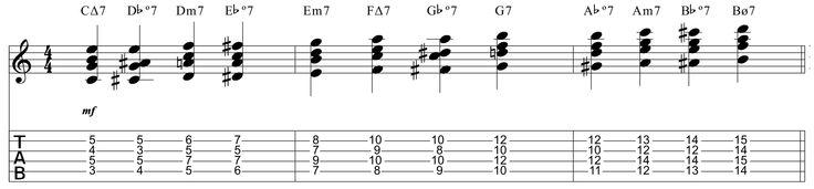En esta lección te quiero introduciral acorde disminuído séptima (º7) con solo cinco voicings (Drop 3 y Drop 2) y tresde sus usos más habituales. En primer lugar, has de conocer bien los interval...